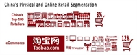 The 5 Keys Behind Ecommerce's Rise in China
