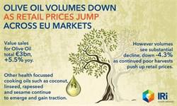 EU Olive Oil Sales Volumes Decline Despite Rise in Value