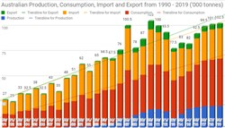 Australian Harvest, Olive & Oil Production, Import, Export Figures to 2019